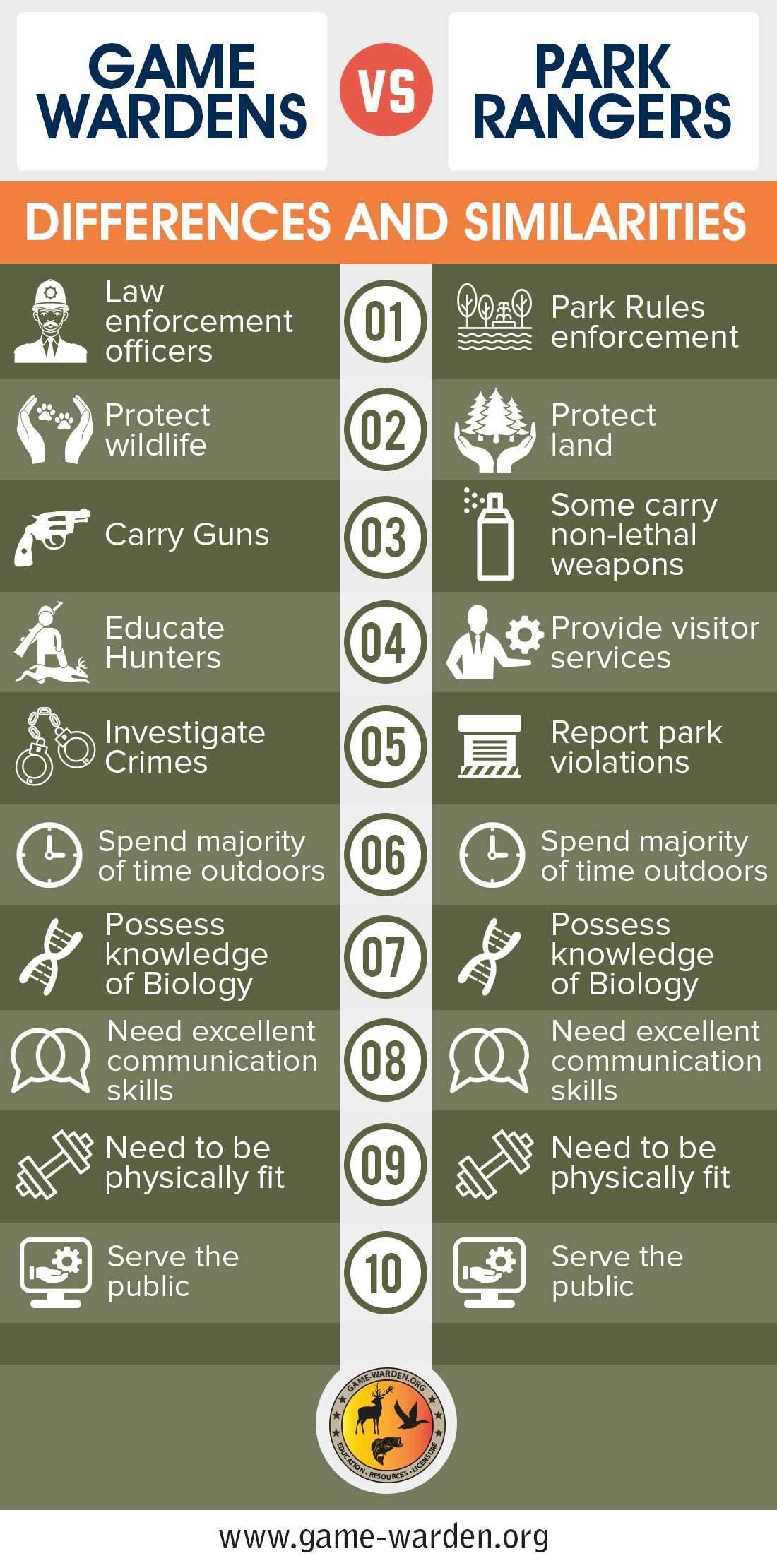 What 39 s the difference between game wardens and park rangers for Texas non game fish